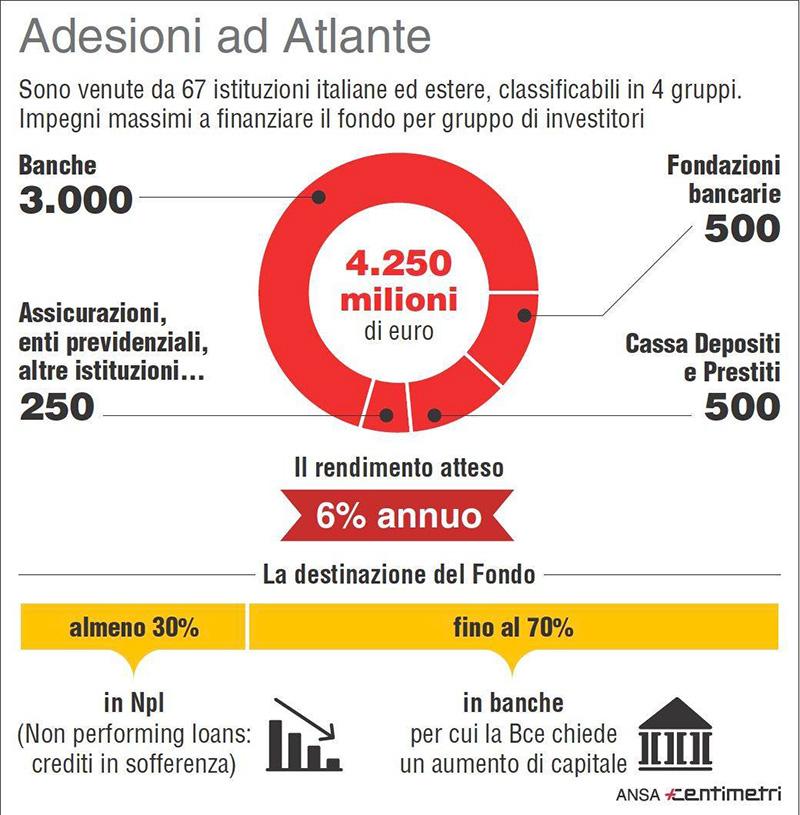 Crediti deteriorati composizione atlante